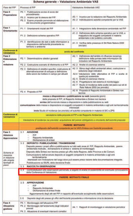 Schema procedura VAS