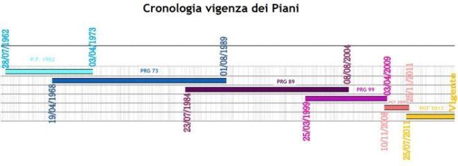 cronologia vigenza dei piani