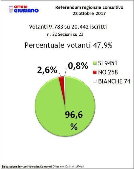 grafico votazione